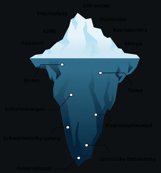 Therapien Schwerpunkte Eisberg